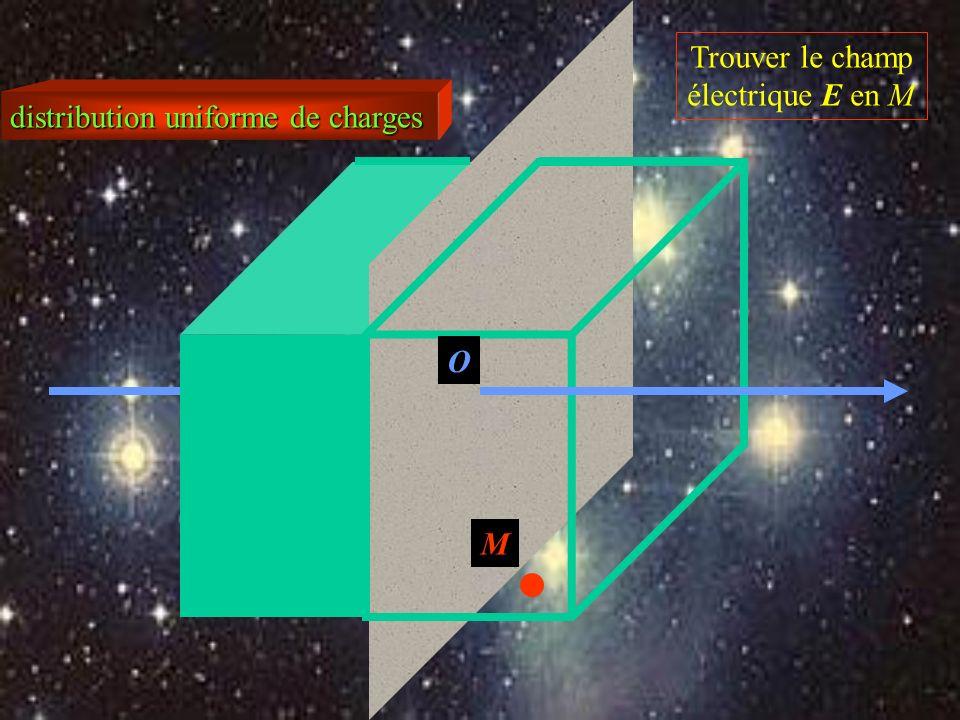 distribution uniforme de charges Trouver le champ électrique E en M