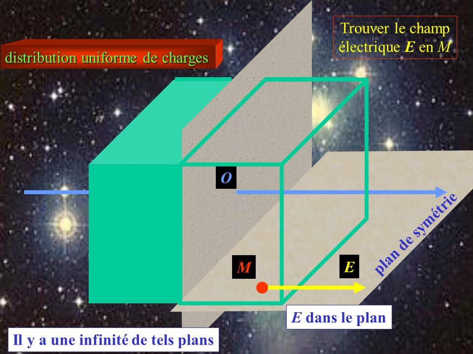 O distribution uniforme de charges Trouver le champ électrique E en M M