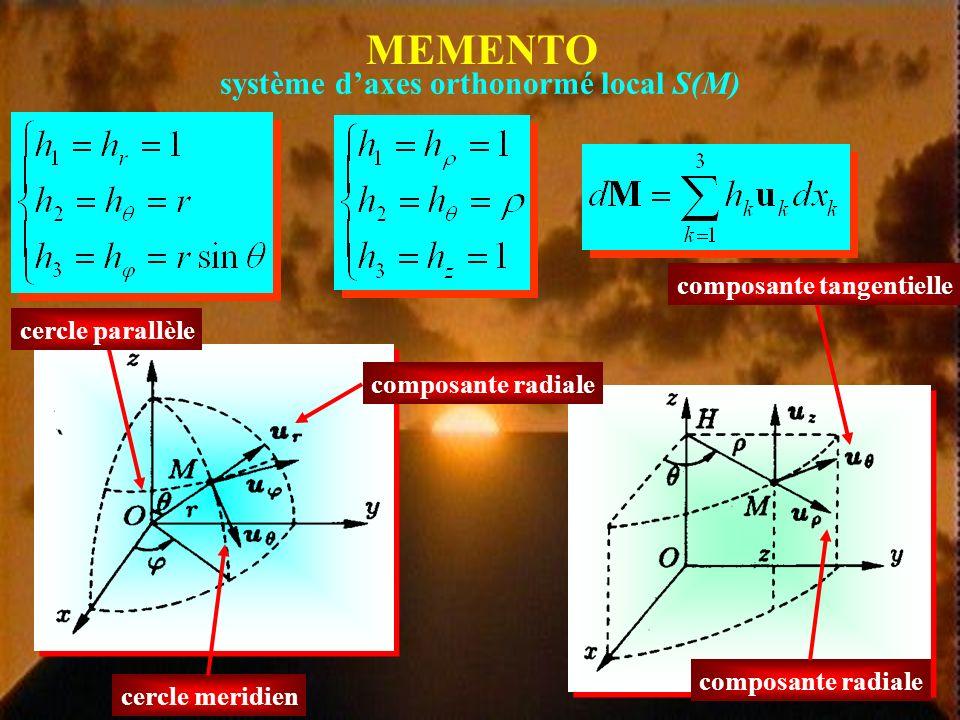 Trouver le champ magnétique B en M source de courant en O à symétrie sphérique Invariance dans toute rotation propre autour de OM B Invariance dans une symétrie par rapport à tout plan passant par OM O B B B = 0 M