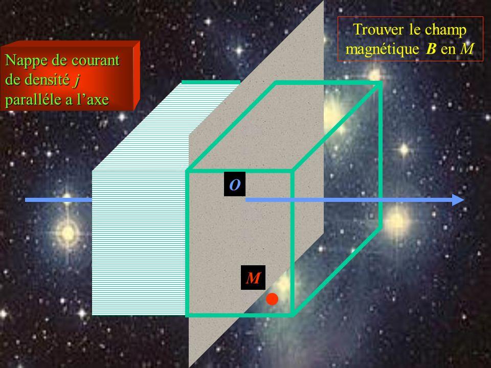 Nappe de courant de densité j paralléle a laxe Trouver le champ magnétique B en M