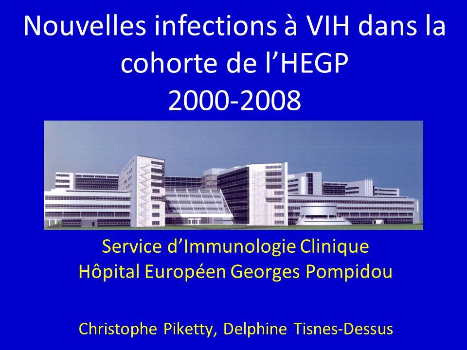 Service dImmunologie Clinique Hôpital Européen Georges Pompidou Christophe Piketty, Delphine Tisnes-Dessus Nouvelles infections à VIH dans la cohorte de lHEGP 2000-2008
