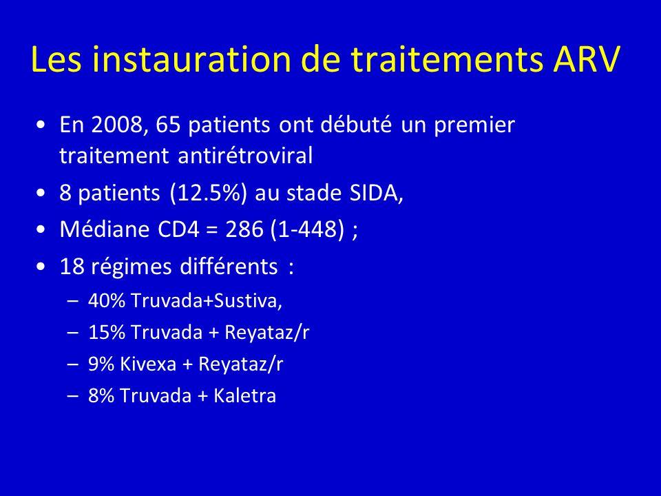 Les instauration de traitements ARV En 2008, 65 patients ont débuté un premier traitement antirétroviral 8 patients (12.5%) au stade SIDA, Médiane CD4
