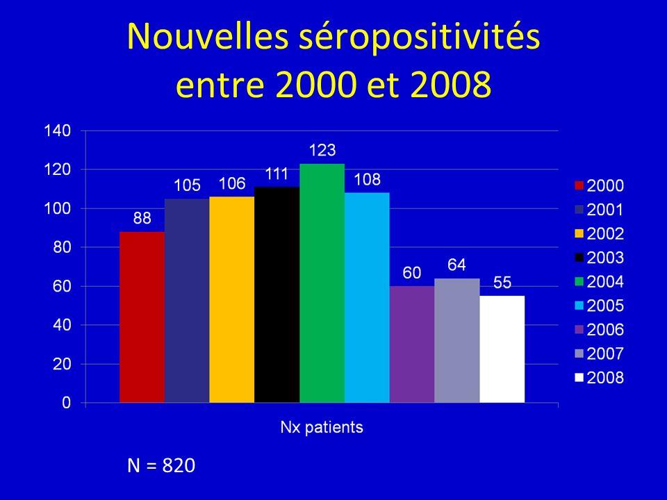 Nouvelles séropositivités entre 2000 et 2008 N = 820