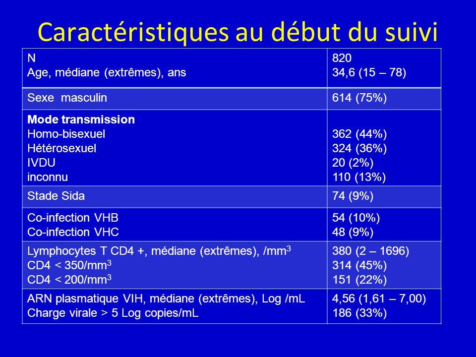 Caractéristiques au début du suivi N Age, médiane (extrêmes), ans 820 34,6 (15 – 78) Sexe masculin614 (75%) Mode transmission Homo-bisexuel Hétérosexuel IVDU inconnu 362 (44%) 324 (36%) 20 (2%) 110 (13%) Stade Sida74 (9%) Co-infection VHB Co-infection VHC 54 (10%) 48 (9%) Lymphocytes T CD4 +, médiane (extrêmes), /mm 3 CD4 < 350/mm 3 CD4 < 200/mm 3 380 (2 – 1696) 314 (45%) 151 (22%) ARN plasmatique VIH, médiane (extrêmes), Log /mL Charge virale > 5 Log copies/mL 4,56 (1,61 – 7,00) 186 (33%)