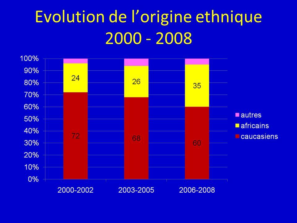 Evolution de lorigine ethnique 2000 - 2008