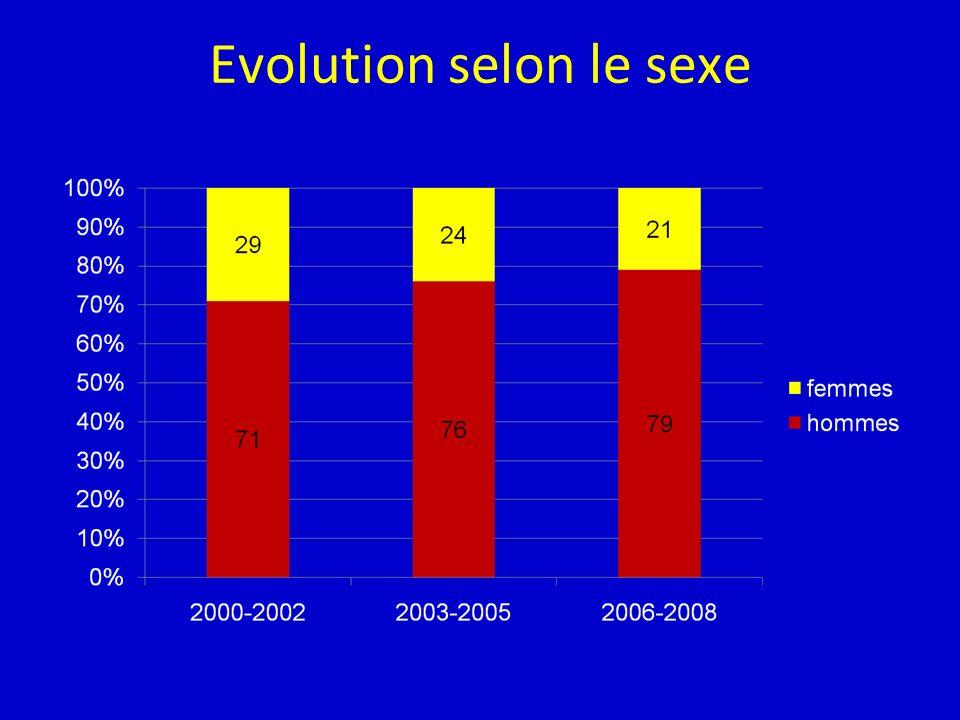 Evolution selon le sexe