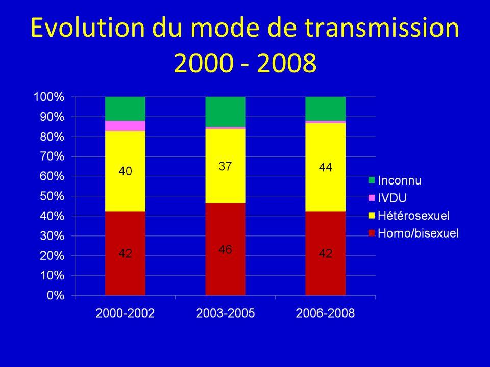 Evolution du mode de transmission 2000 - 2008