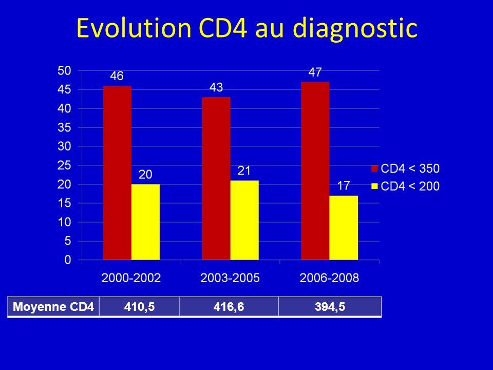 Evolution CD4 au diagnostic Moyenne CD4410,5416,6394,5