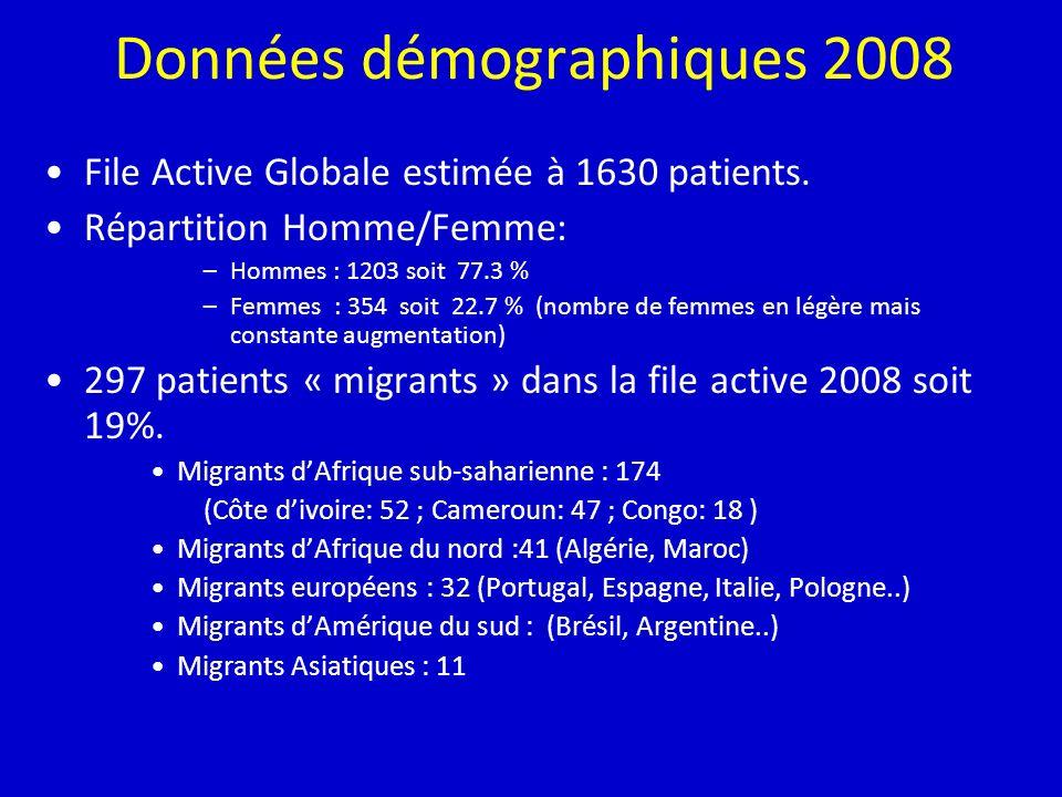 Données démographiques 2008 File Active Globale estimée à 1630 patients. Répartition Homme/Femme: –Hommes : 1203 soit 77.3 % –Femmes : 354 soit 22.7 %