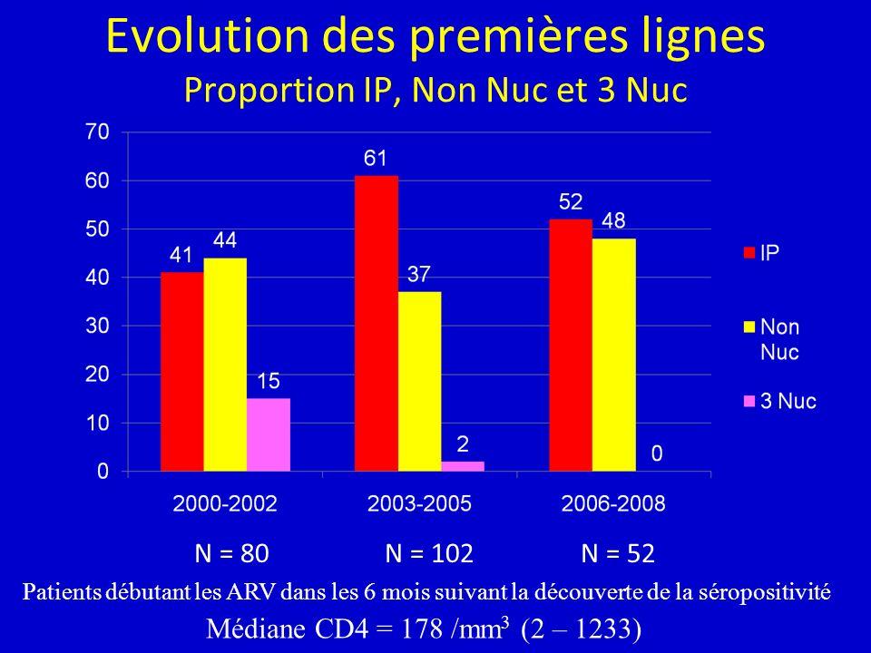 Evolution des premières lignes Proportion IP, Non Nuc et 3 Nuc N = 80N = 102N = 52 Patients débutant les ARV dans les 6 mois suivant la découverte de la séropositivité Médiane CD4 = 178 /mm 3 (2 – 1233)