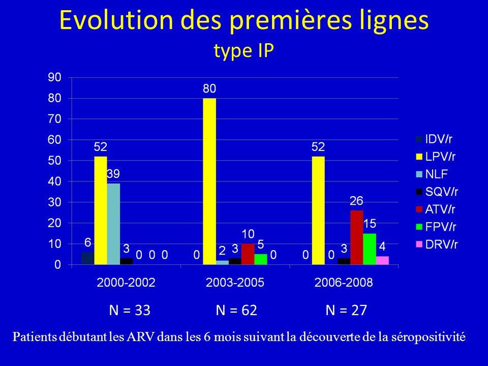 Evolution des premières lignes type IP N = 33N = 62N = 27 Patients débutant les ARV dans les 6 mois suivant la découverte de la séropositivité