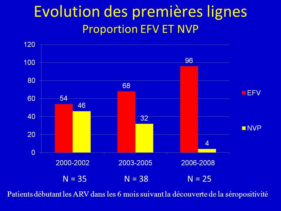 Evolution des premières lignes Proportion EFV ET NVP N = 35N = 38N = 25 Patients débutant les ARV dans les 6 mois suivant la découverte de la séropositivité