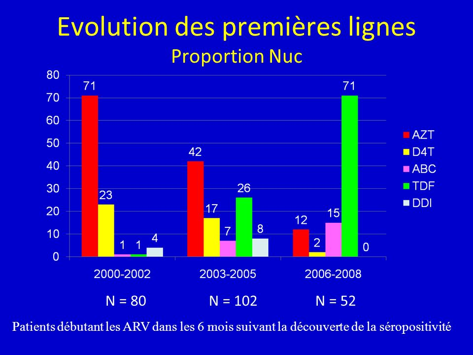 Evolution des premières lignes Proportion Nuc N = 80N = 102N = 52 Patients débutant les ARV dans les 6 mois suivant la découverte de la séropositivité