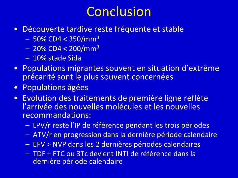 Conclusion Découverte tardive reste fréquente et stable –50% CD4 < 350/mm 3 –20% CD4 < 200/mm 3 –10% stade Sida Populations migrantes souvent en situation dextrême précarité sont le plus souvent concernées Populations âgées Evolution des traitements de première ligne reflète larrivée des nouvelles molécules et les nouvelles recommandations: –LPV/r reste lIP de référence pendant les trois périodes –ATV/r en progression dans la dernière période calendaire –EFV > NVP dans les 2 dernières périodes calendaires –TDF + FTC ou 3Tc devient INTI de référence dans la dernière période calendaire