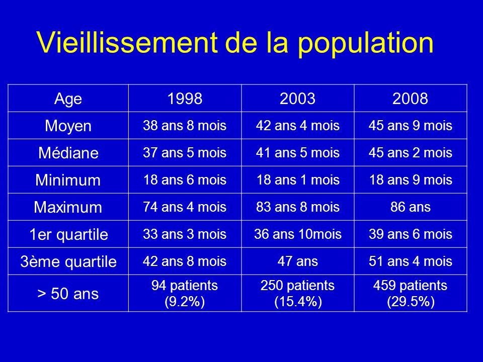 Vieillissement de la population Age199820032008 Moyen 38 ans 8 mois42 ans 4 mois45 ans 9 mois Médiane 37 ans 5 mois41 ans 5 mois45 ans 2 mois Minimum 18 ans 6 mois18 ans 1 mois18 ans 9 mois Maximum 74 ans 4 mois83 ans 8 mois86 ans 1er quartile 33 ans 3 mois36 ans 10mois39 ans 6 mois 3ème quartile 42 ans 8 mois47 ans51 ans 4 mois > 50 ans 94 patients (9.2%) 250 patients (15.4%) 459 patients (29.5%)