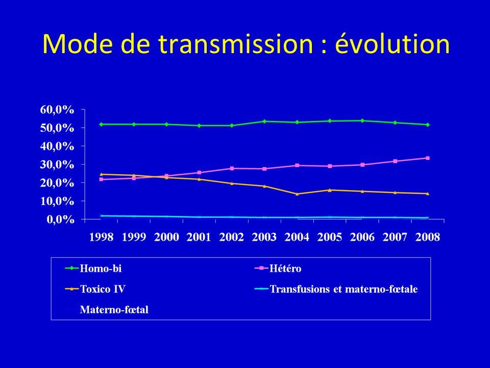 Mode de transmission : évolution
