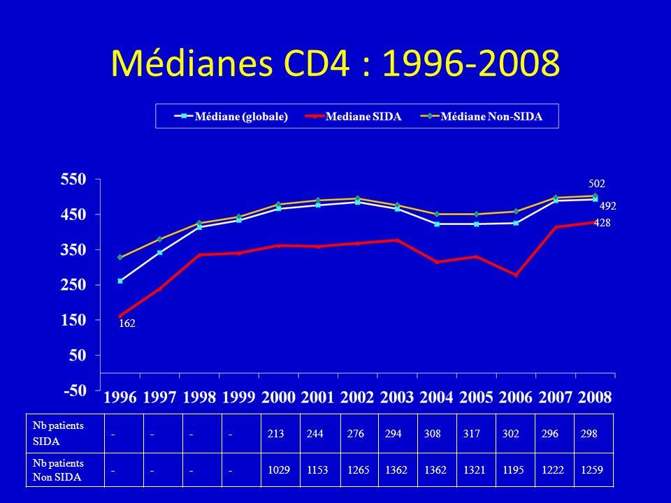Médianes CD4 : 1996-2008 Nb patients SIDA ----213244276294308317302296298 Nb patients Non SIDA ----1029115312651362 1321119512221259 428 162 492 502