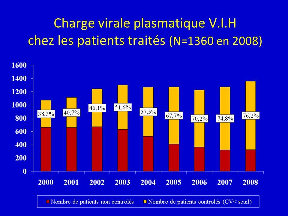 Charge virale plasmatique V.I.H chez les patients traités (N=1360 en 2008)