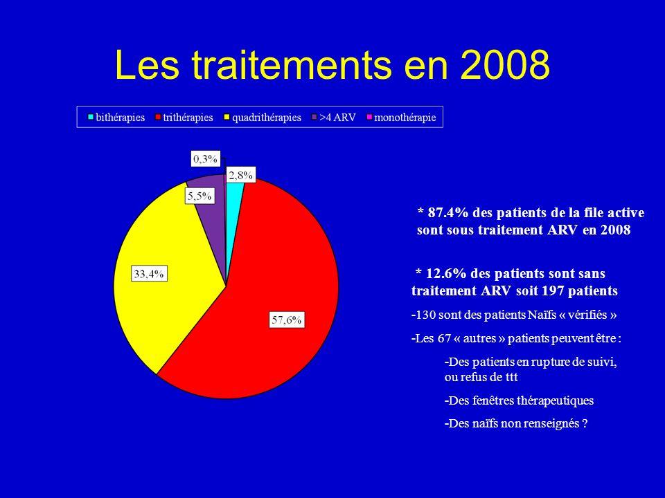 Les traitements en 2008 * 87.4% des patients de la file active sont sous traitement ARV en 2008 * 12.6% des patients sont sans traitement ARV soit 197 patients -130 sont des patients Naïfs « vérifiés » -Les 67 « autres » patients peuvent être : -Des patients en rupture de suivi, ou refus de ttt -Des fenêtres thérapeutiques -Des naïfs non renseignés ?