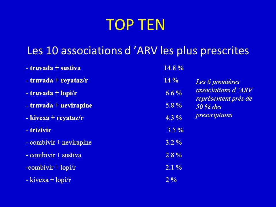 TOP TEN Les 10 associations d ARV les plus prescrites - truvada + sustiva - truvada + reyataz/r - truvada + lopi/r - truvada + nevirapine - kivexa + reyataz/r - trizivir - combivir + nevirapine - combivir + sustiva -combivir + lopi/r - kivexa + lopi/r 14.8 % 14 % 6.6 % 5.8 % 4.3 % 3.5 % 3.2 % 2.8 % 2.1 % 2 % Les 6 premières associations d ARV représentent près de 50 % des prescriptions