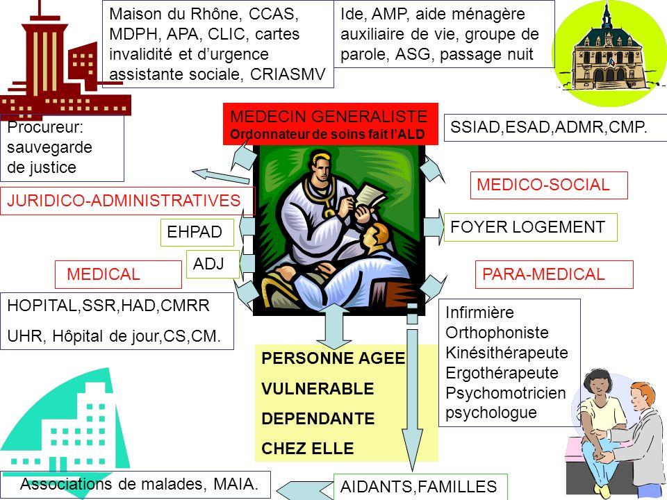 JURIDICO-ADMINISTRATIVES MEDICAL MEDICO-SOCIAL PARA-MEDICAL MEDECIN GENERALISTE Ordonnateur de soins fait lALD PERSONNE AGEE VULNERABLE DEPENDANTE CHE