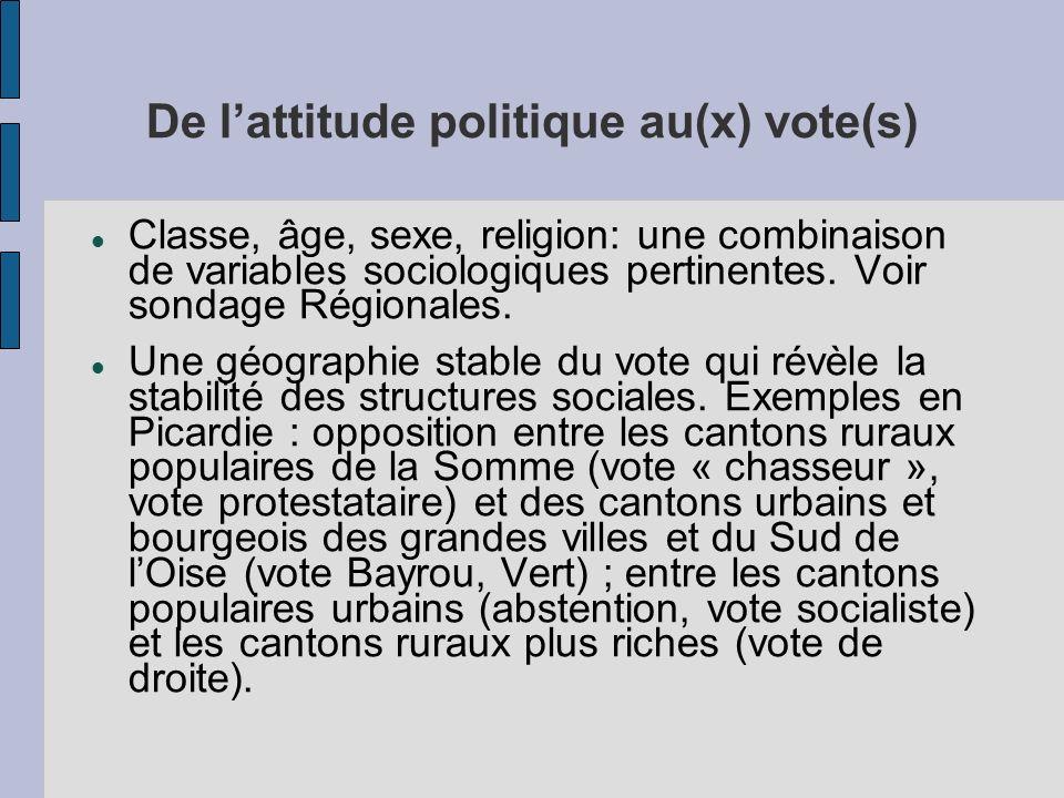 De lattitude politique au(x) vote(s) Classe, âge, sexe, religion: une combinaison de variables sociologiques pertinentes. Voir sondage Régionales. Une