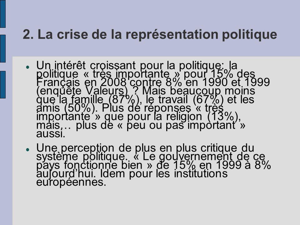 2. La crise de la représentation politique Un intérêt croissant pour la politique: la politique « très importante » pour 15% des Français en 2008 cont