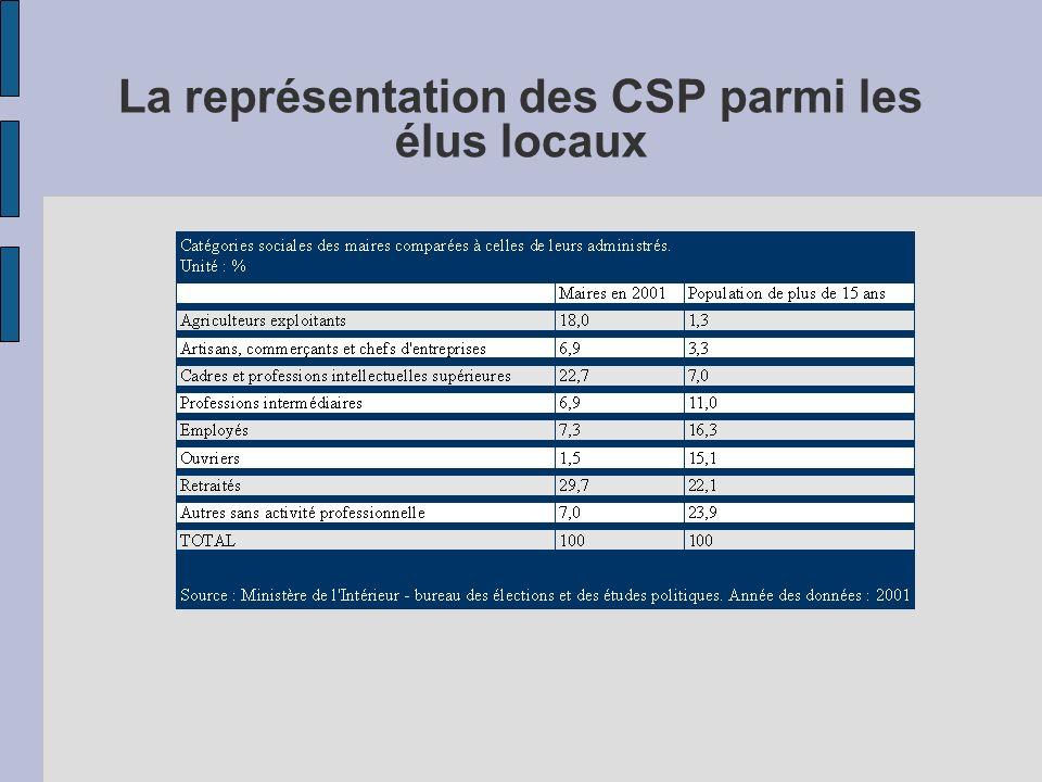 La représentation des CSP parmi les élus locaux