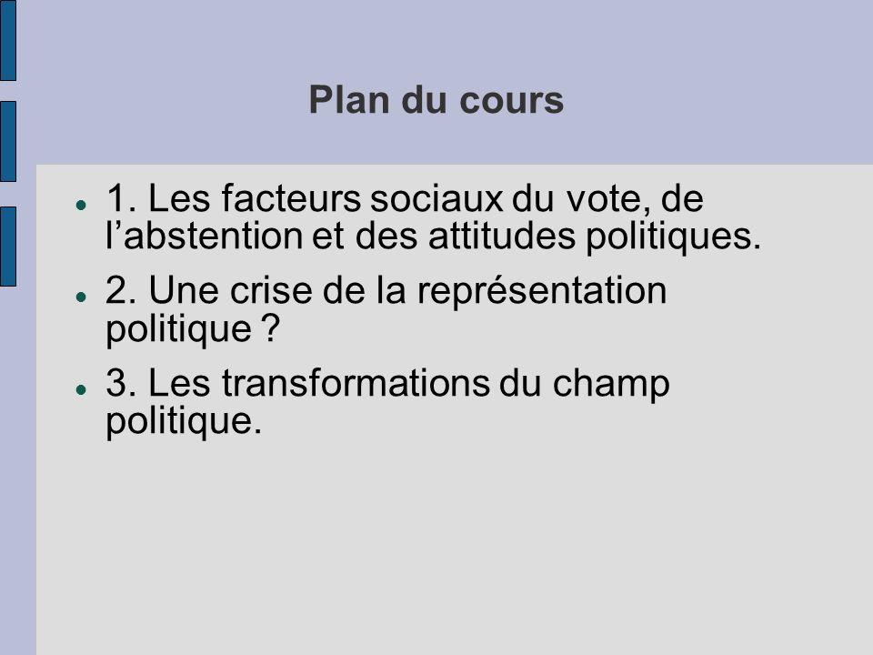 Plan du cours 1. Les facteurs sociaux du vote, de labstention et des attitudes politiques. 2. Une crise de la représentation politique ? 3. Les transf