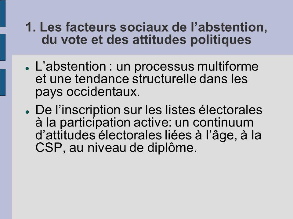 1. Les facteurs sociaux de labstention, du vote et des attitudes politiques Labstention : un processus multiforme et une tendance structurelle dans le