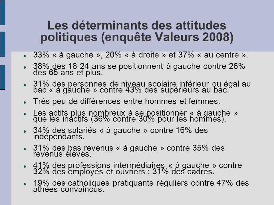 Les déterminants des attitudes politiques (enquête Valeurs 2008) 33% « à gauche », 20% « à droite » et 37% « au centre ». 38% des 18-24 ans se positio