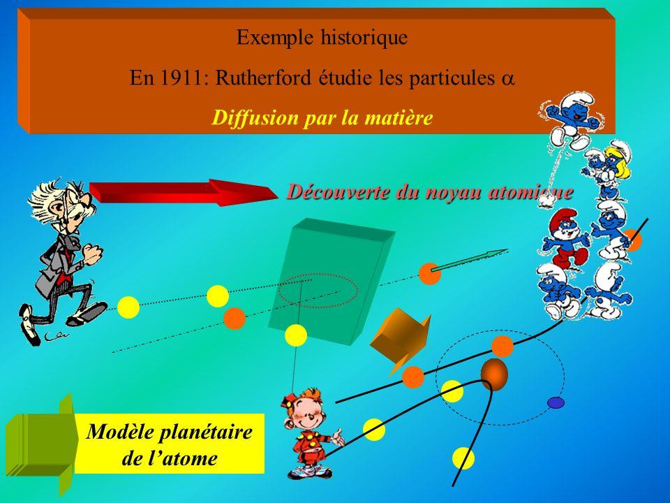 Exemple historique En 1911: Rutherford étudie les particules Diffusion par la matière Découverte du noyau atomique Modèle planétaire de latome
