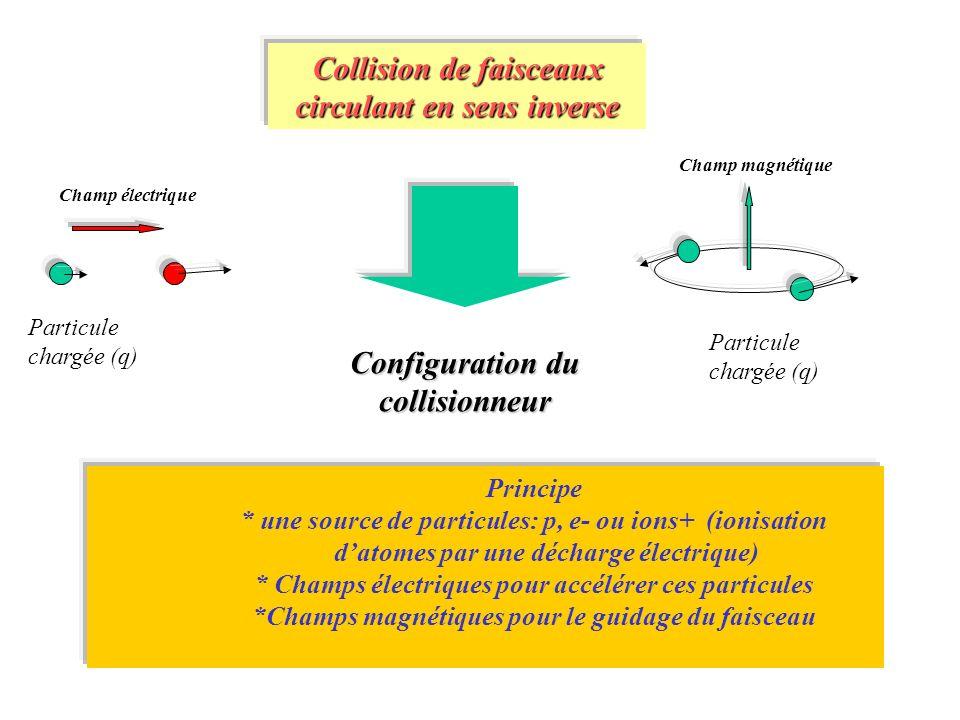 Principe * une source de particules: p, e- ou ions+ (ionisation datomes par une décharge électrique) * Champs électriques pour accélérer ces particule