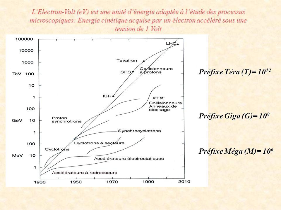 Préfixe Téra (T)= 10 12 Préfixe Giga (G)= 10 9 Préfixe Méga (M)= 10 6 LElectron-Volt (eV) est une unité dénergie adaptée à létude des processus micros