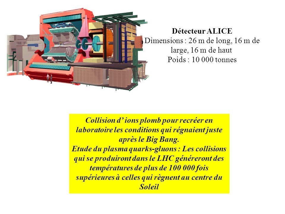 Détecteur ALICE Dimensions : 26 m de long, 16 m de large, 16 m de haut Poids : 10 000 tonnes Collision d ions plomb pour recréer en laboratoire les co