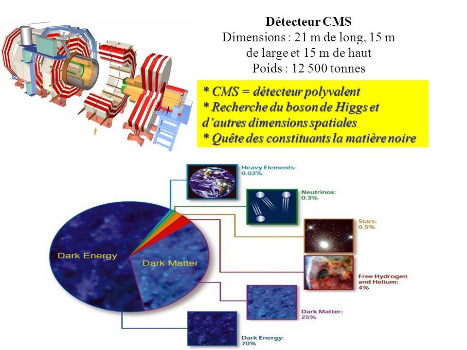 * CMS = détecteur polyvalent * Recherche du boson de Higgs et dautres dimensions spatiales * Quête des constituants la matière noire Détecteur CMS Dim