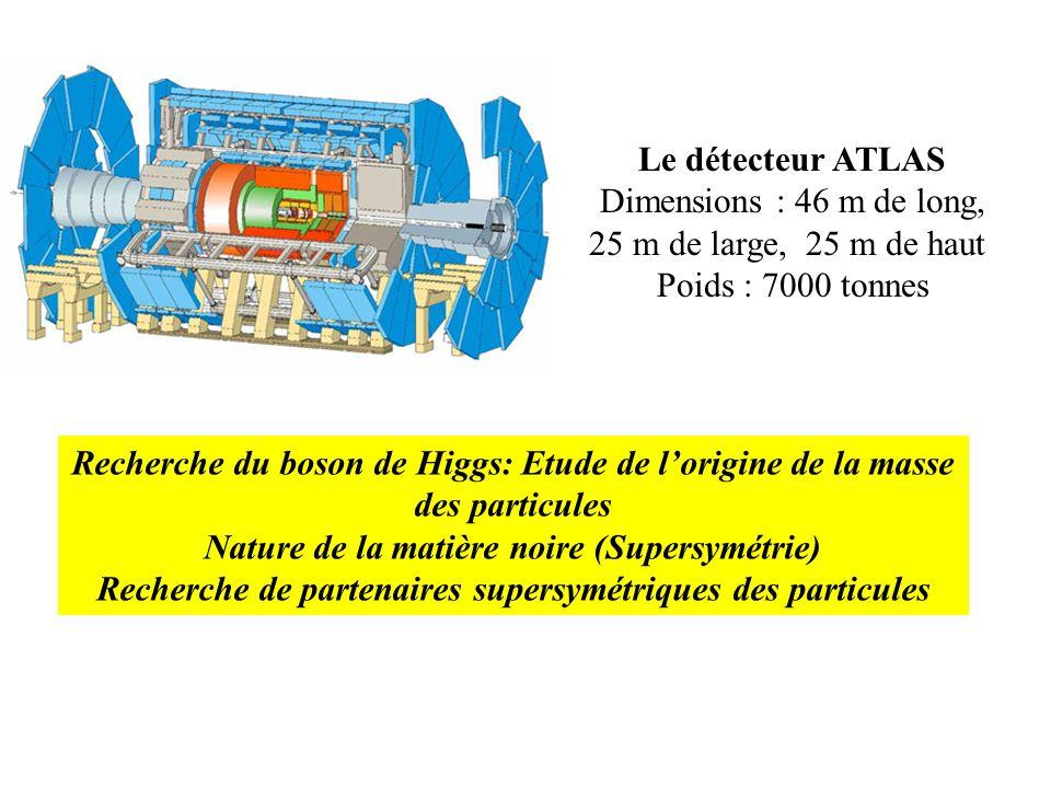 Le détecteur ATLAS Dimensions : 46 m de long, 25 m de large, 25 m de haut Poids : 7000 tonnes Recherche du boson de Higgs: Etude de lorigine de la mas