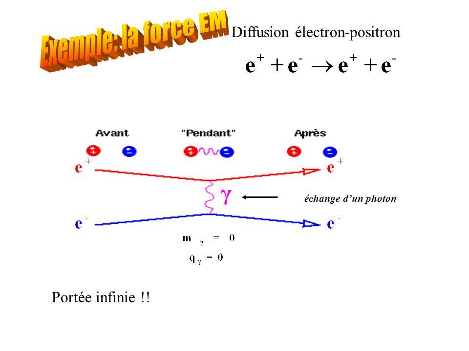 échange dun photon Portée infinie !! Diffusion électron-positron
