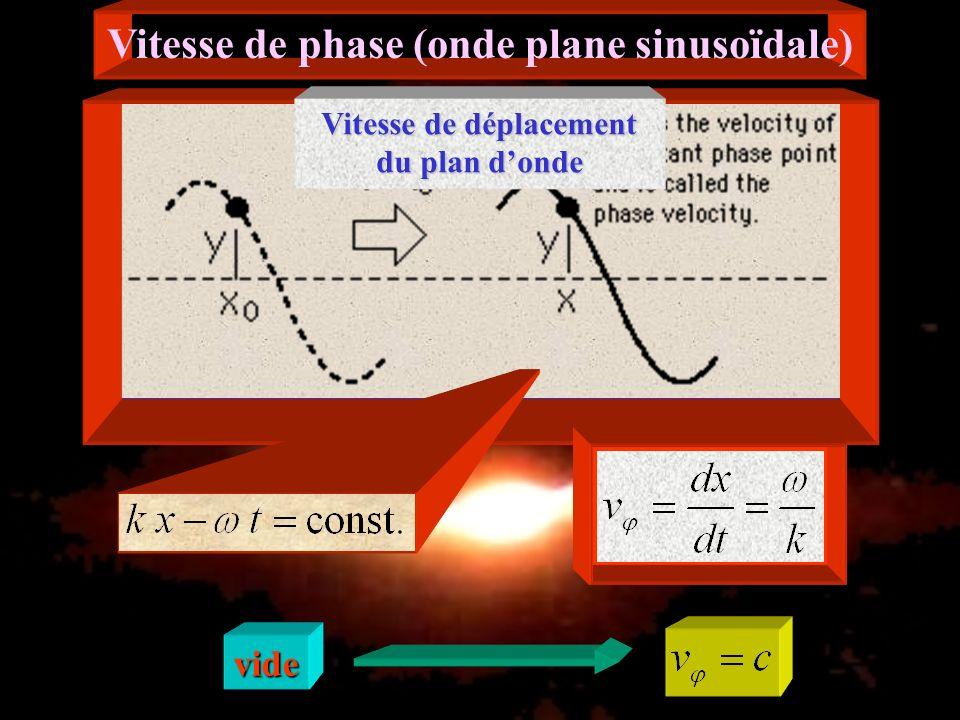 Ondes planes électromagnétiques sinusoïdales dans un milieu matériel linéaire vide équation de dispersion