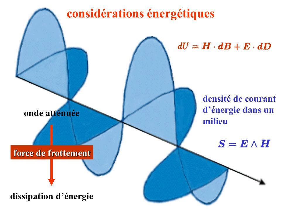 fréquence bande passante fréquence de coupure onde progressive onde évanescente
