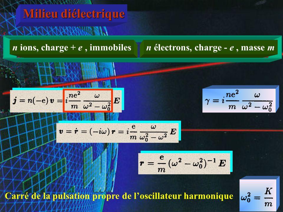 Milieu diélectrique Ondes électromagnétiques planes, sinusoïdales, polarisées rectilignement n ions, charge + e, immobilesn électrons, charge - e, mas