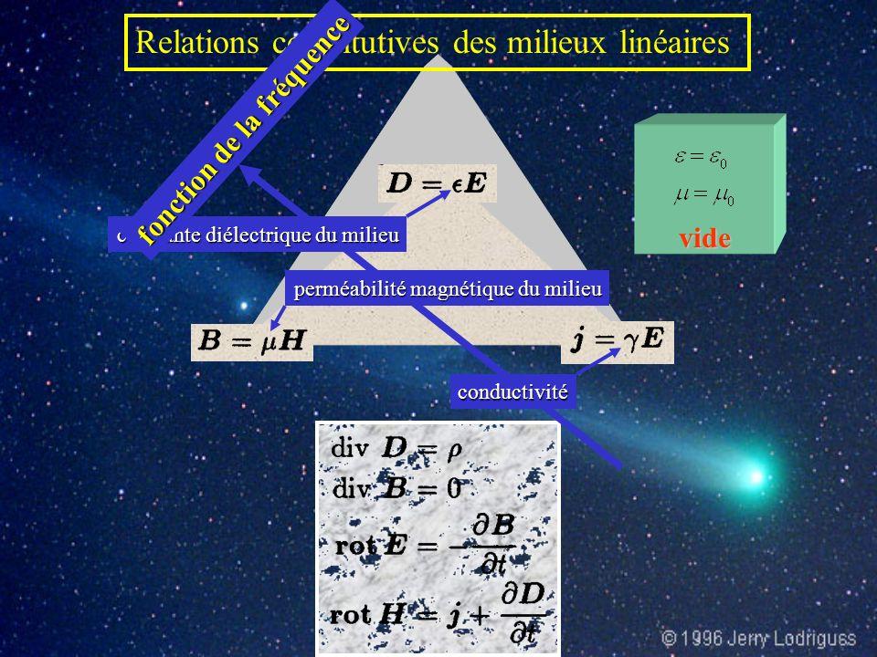 Relations constitutives des milieux linéaires constante diélectrique du milieu perméabilité magnétique du milieu conductivité fonction de la fréquence vide