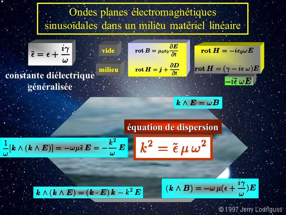 Milieu diélectrique Ondes électromagnétiques planes, sinusoïdales, polarisées rectilignement n ions, charge + e, immobilesn électrons, charge - e, masse m - K r r régime sinusoïdal forcé Carré de la pulsation propre de loscillateur harmonique