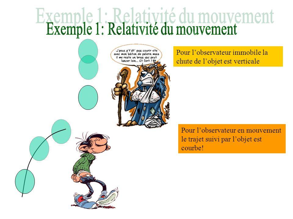 Pour lobservateur immobile la chute de lobjet est verticale Pour lobservateur en mouvement le trajet suivi par lobjet est courbe!