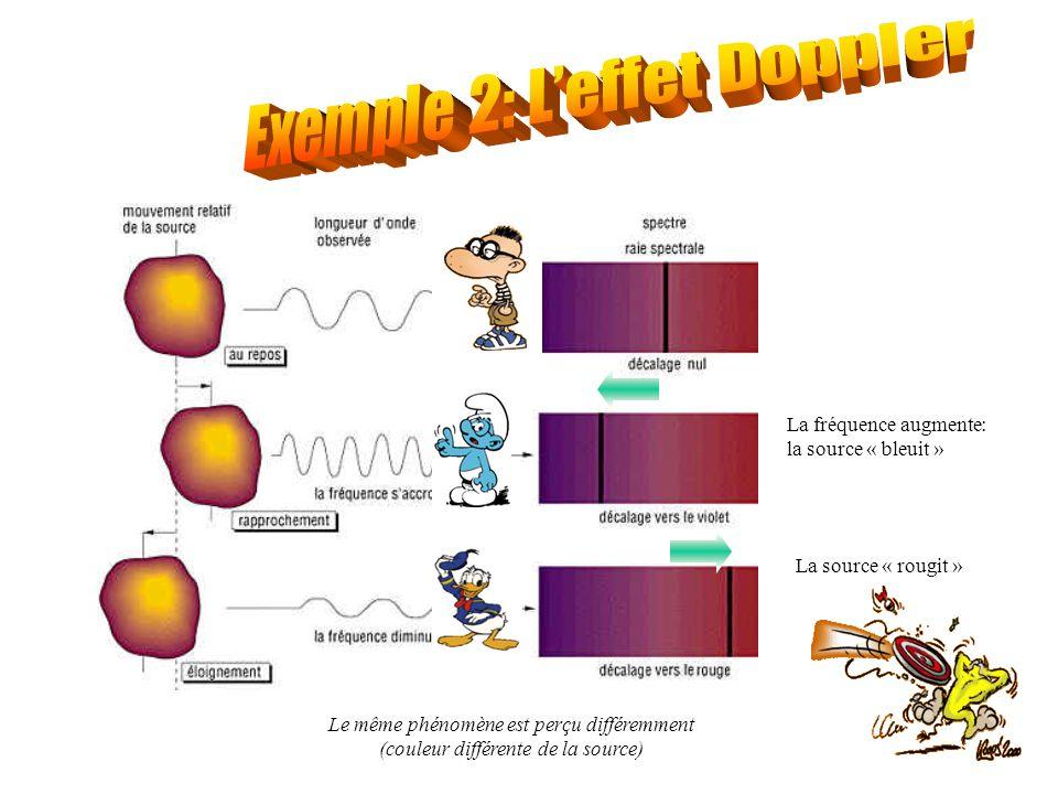 La fréquence augmente: la source « bleuit » La source « rougit » Le même phénomène est perçu différemment (couleur différente de la source)