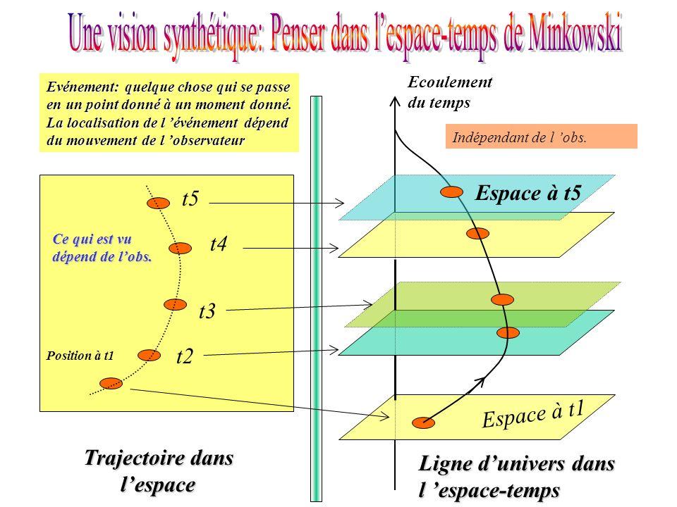 Ecoulement du temps Espace à t1 Position à t1 t2 t3 t4 t5 Trajectoire dans lespace Ligne dunivers dans l espace-temps Espace à t5 Evénement: quelque c