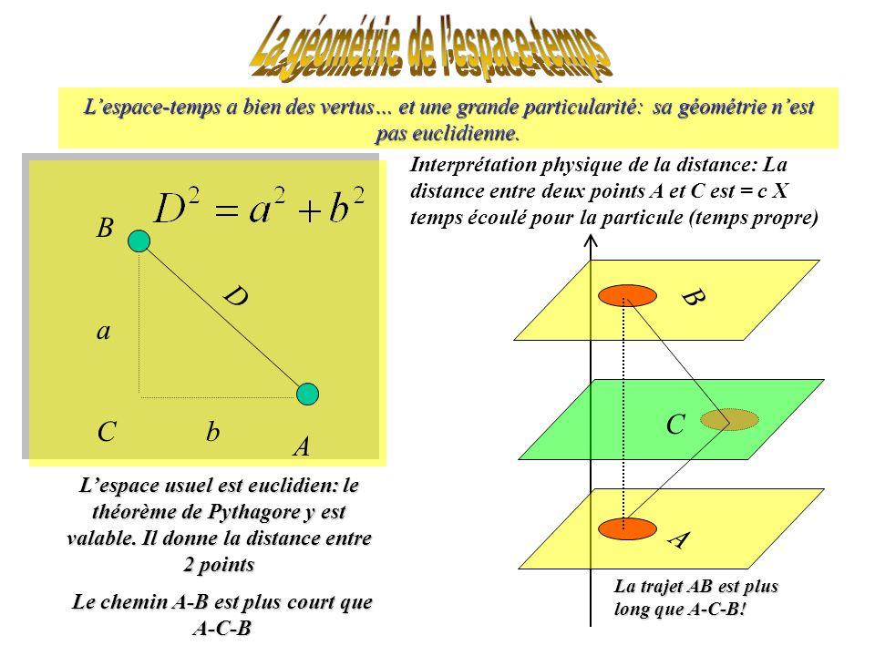 Lespace-temps a bien des vertus… et une grande particularité: sa géométrie nest pas euclidienne.