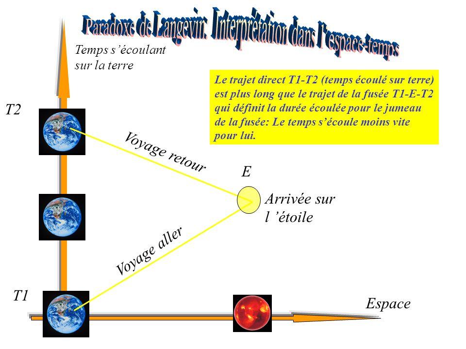 Arrivée sur l étoile Voyage aller Voyage retour Temps sécoulant sur la terre Espace T1 E T2 Le trajet direct T1-T2 (temps écoulé sur terre) est plus long que le trajet de la fusée T1-E-T2 qui définit la durée écoulée pour le jumeau de la fusée: Le temps sécoule moins vite pour lui.