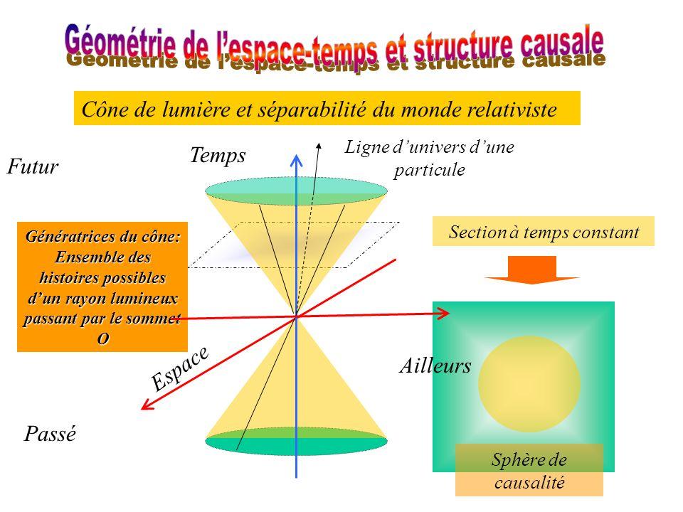 Cône de lumière et séparabilité du monde relativiste Espace Temps Passé Futur Génératrices du cône: Ensemble des histoires possibles dun rayon lumineu