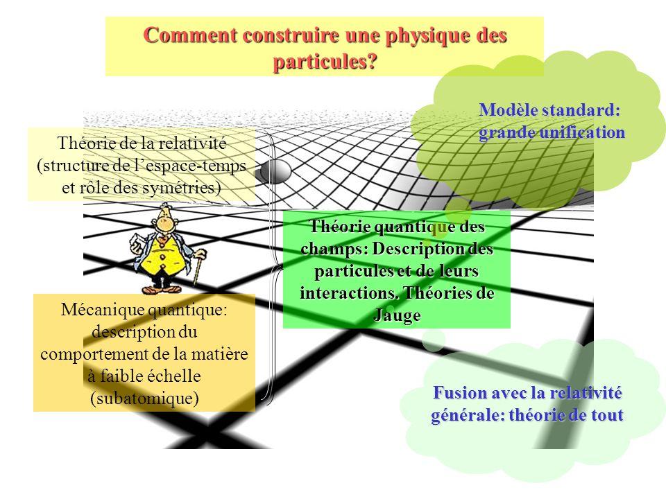 Comment construire une physique des particules? Théorie quantique des champs: Description des particules et de leurs interactions. Théories de Jauge T